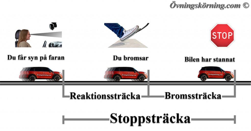 stoppsträckor1